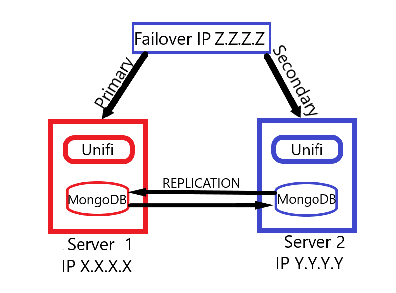 How to set up Unifi Server with High Availability ? | Unifi
