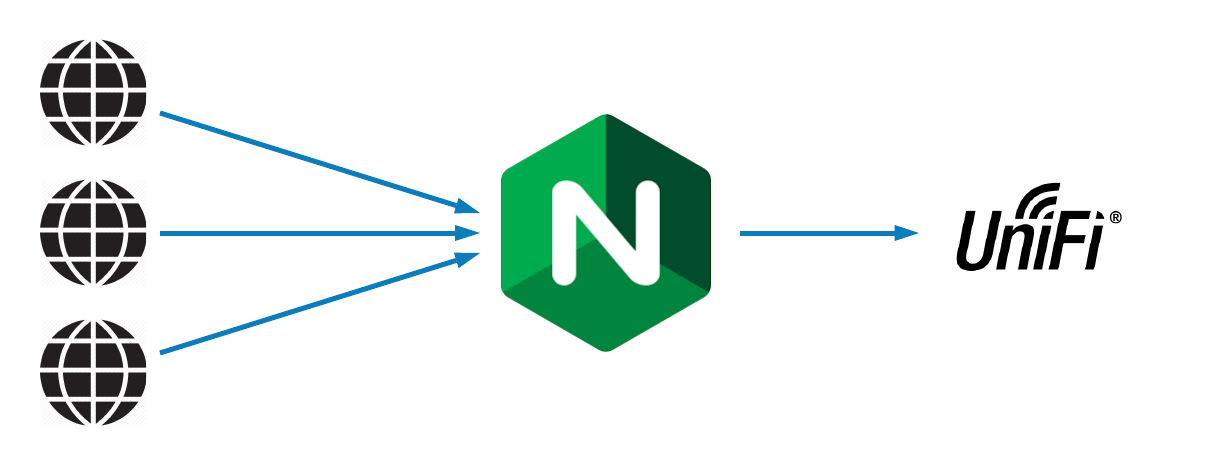 Nginx Reverse Proxy Tutorial for Unifi | Wireless fr
